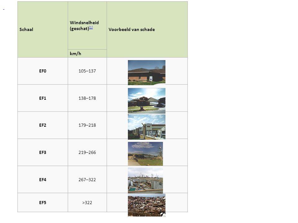 Schaal Windsnelheid (geschat) [1] [1] Voorbeeld van schade km/h EF0105–137 EF1138–178 EF2179–218 EF3219–266 EF4267–322 EF5>322
