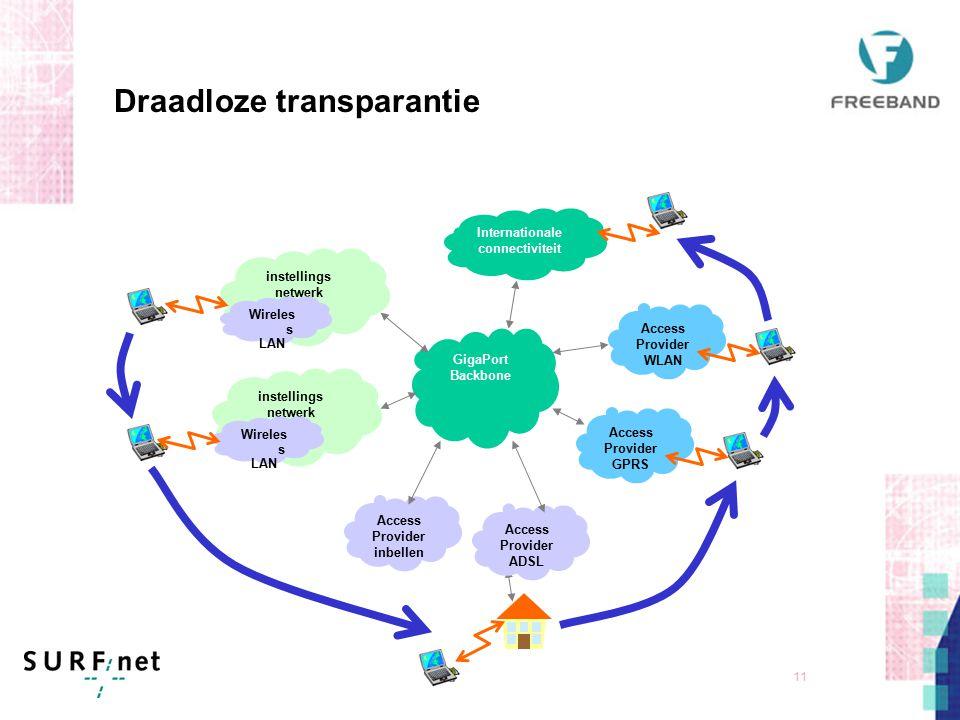 10 Partners: Cisco Systems en BT Backbone: 10 Gbit/s 80 Klantaansluitingen 1 Gbit/s Dual stack IPv4 en IPv6 Overal toegang tot het SURFnet netwerk