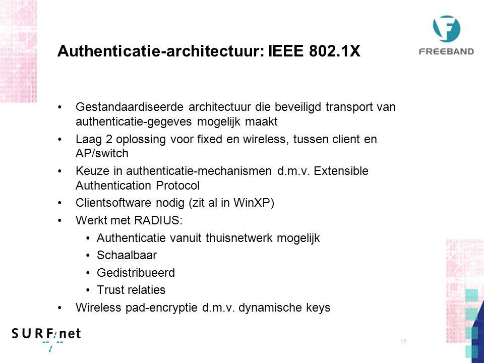 14 Eisen aan authenticatie voor netwerken Unieke identificatie van gebruiker aan de rand van het netwerk Eenvoud Beheerbaar Centrale administratie van gebruikers per instelling Laagdrempelig voor gebruiker Gastgebruik moet eenvoudig mogelijk zijn Lokale authenticatie bij thuisinstelling Mogelijkheid voor verschillende authenticatie-mechanismen Daarna moet de gebruiker open connectiviteit krijgen (publiek IP adres, geen NAT, geen firewall), waarbij de data op de draadloze link versleuteld kan worden