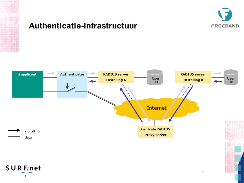 16 Authenticatie-mechanismen EAP maakt het mogelijk om verschillende manieren van authenticatie te gebruiken: TLSPKI (certificaten) (sterk) TTLS-PAPUsername/Password (zwak) TTLS-MOBACOTP (Tijdelijk wachtwoord via SMS), semi-sterk PEAPUsername/Password (zwak) SIMGegevens op SIM-kaart van GSM-operator