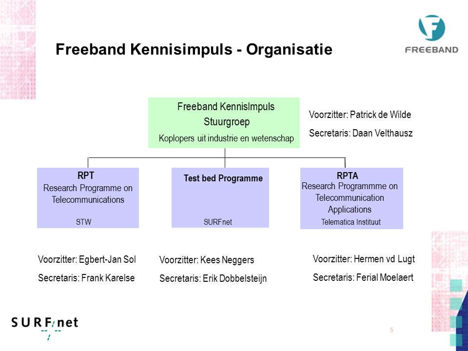 4 Freeband Kennisimpuls - Organisatie Financiering van 24 miljoen EURO komt van: Min. van Economische Zaken (50%), Deelnemers (50%) Looptijd: April 20