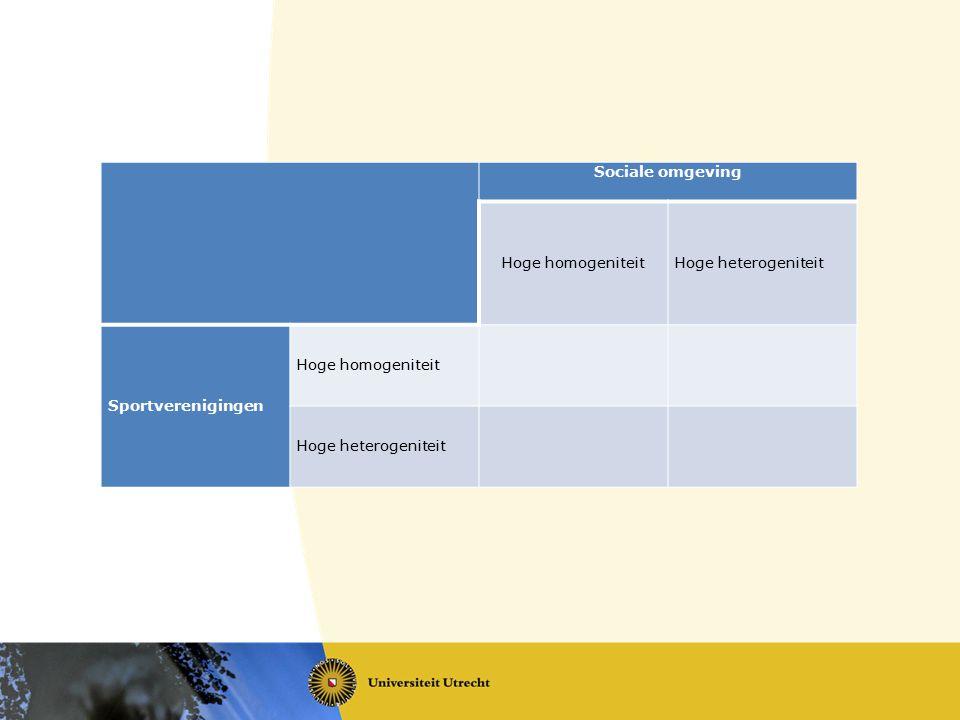 Sociale omgeving Hoge homogeniteitHoge heterogeniteit Sportverenigingen Hoge homogeniteit Hoge heterogeniteit
