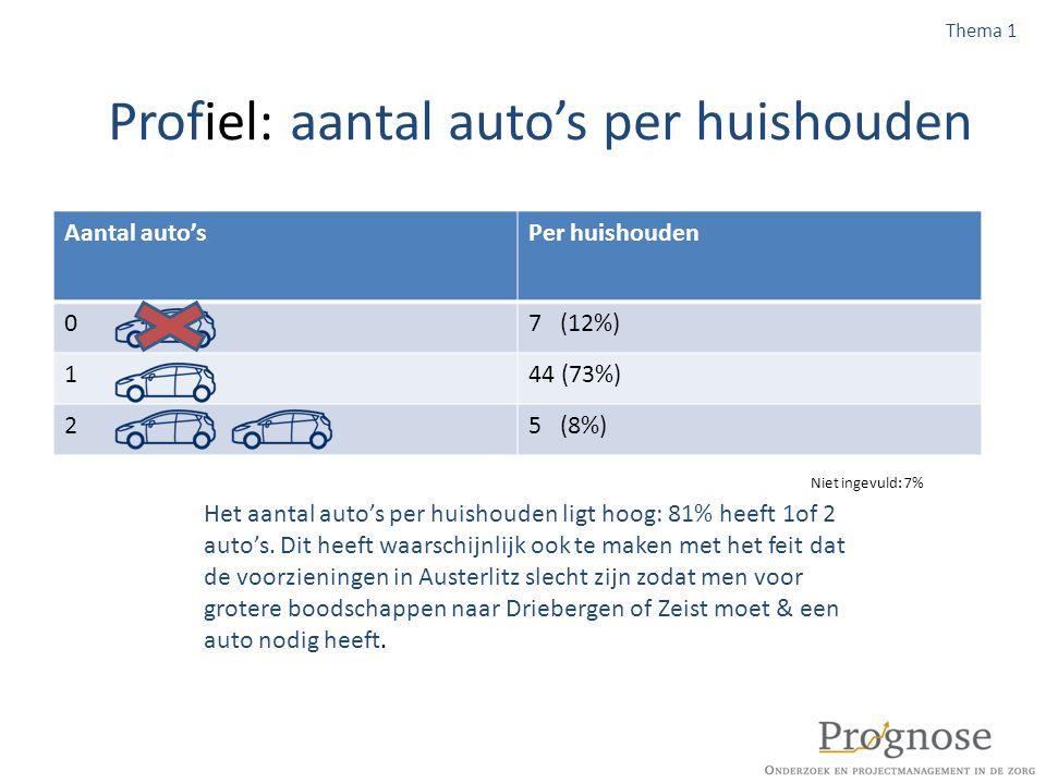 Profiel: aantal auto's per huishouden Aantal auto'sPer huishouden 07 (12%) 144 (73%) 25 (8%) Het aantal auto's per huishouden ligt hoog: 81% heeft 1of