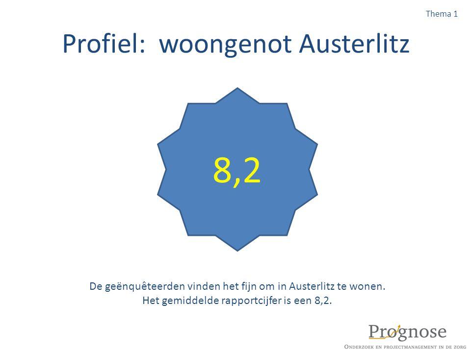 Profiel: woongenot Austerlitz 8,2 De geënquêteerden vinden het fijn om in Austerlitz te wonen. Het gemiddelde rapportcijfer is een 8,2. Thema 1