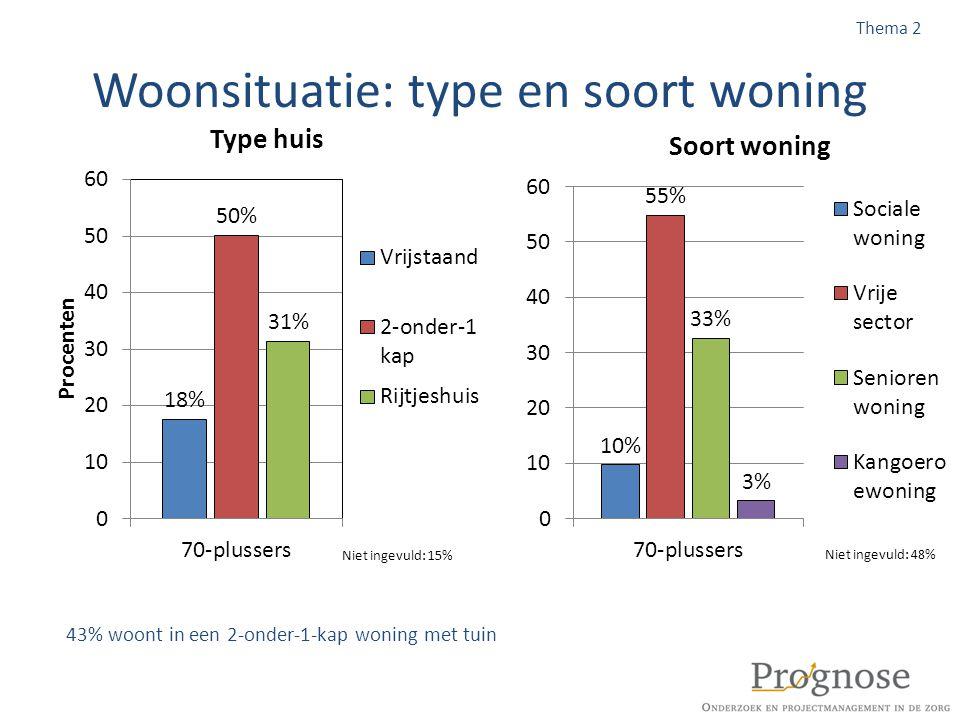 Woonsituatie: type en soort woning 43% woont in een 2-onder-1-kap woning met tuin Thema 2
