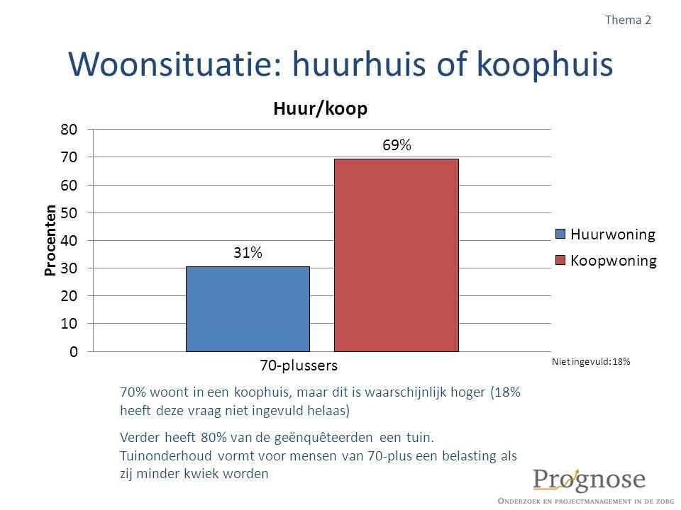 Woonsituatie: huurhuis of koophuis 70% woont in een koophuis, maar dit is waarschijnlijk hoger (18% heeft deze vraag niet ingevuld helaas) Thema 2 Ver