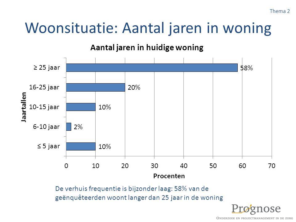 Woonsituatie: Aantal jaren in woning De verhuis frequentie is bijzonder laag: 58% van de geënquêteerden woont langer dan 25 jaar in de woning Thema 2