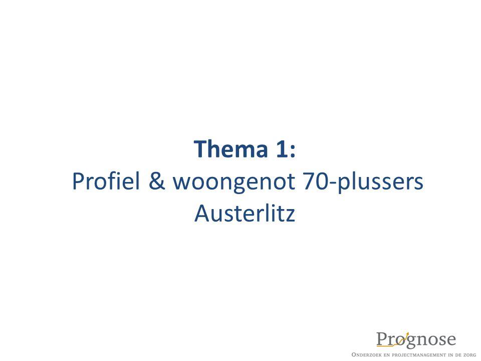 Thema 2: Huidige woonsituatie & levensloopbestendigheid woning 70- plussers Austerlitz
