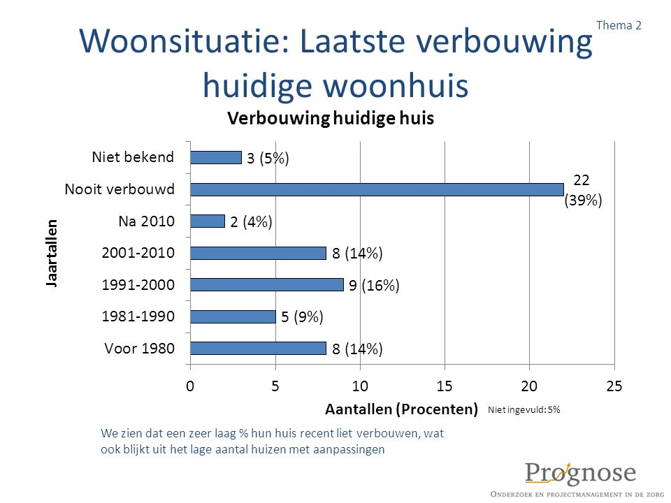 Woonsituatie: Laatste verbouwing huidige woonhuis We zien dat een zeer laag % hun huis recent liet verbouwen, wat ook blijkt uit het lage aantal huize