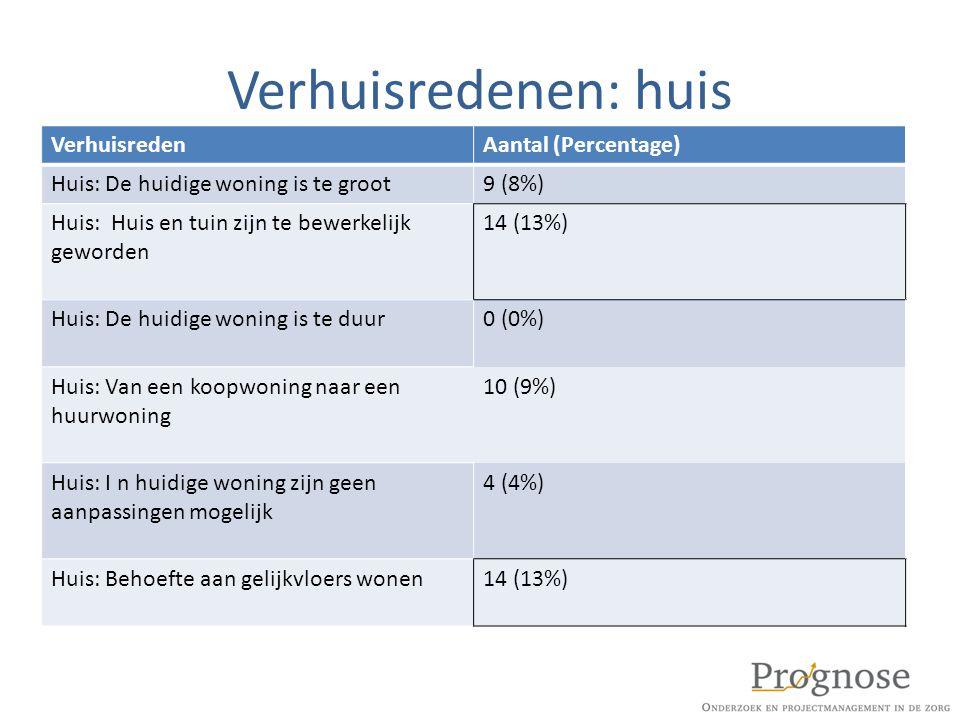 Verhuisredenen: huis VerhuisredenAantal (Percentage) Huis: De huidige woning is te groot9 (8%) Huis: Huis en tuin zijn te bewerkelijk geworden 14 (13%