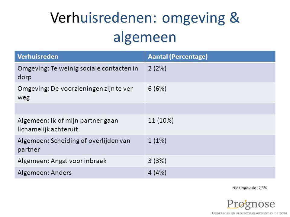 Verhuisredenen: omgeving & algemeen VerhuisredenAantal (Percentage) Omgeving: Te weinig sociale contacten in dorp 2 (2%) Omgeving: De voorzieningen zi