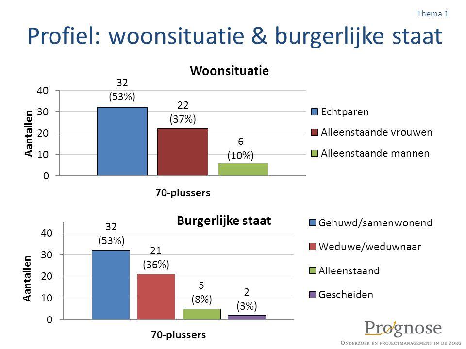 Toekomst: voorkeur moment verhuizen Voorkeur verhuizenAantal Verhuizen als ik (of mijn partner) nog relatief gezond ben naar een bungalowachtige woning in een rustig deel van Austerlitz 18 (31%) Verhuizen als ik (of mijn partner) nog relatief gezond ben naar een woning in een woon zorg complex dichtbij het Dorpshuis 16 (28%) Verhuizen als ik (of mijn partner) intensieve zorg nodig heeft naar een woon zorg complex dichtbij het Dorpshuis 17 (29%) Verhuizen als ik nog goed gezond ben naar een woon zorg complex buiten Austerlitz 6 (10%) Verhuizen als ik (of mijn partner) intensieve zorg nodig heeft naar een woon zorg complex buiten Austerlitz 1 (2%) Thema 3 Niet ingevuld: 15%