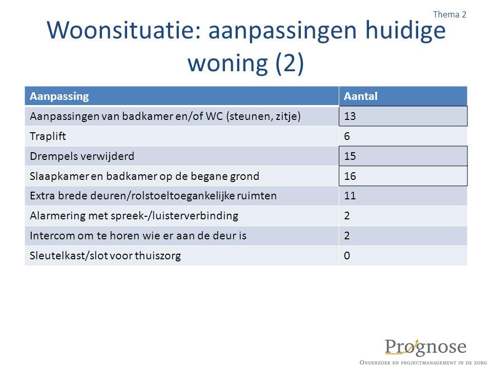 Woonsituatie: aanpassingen huidige woning (2) AanpassingAantal Aanpassingen van badkamer en/of WC (steunen, zitje)13 Traplift6 Drempels verwijderd15 S