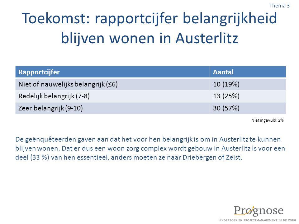 Toekomst: rapportcijfer belangrijkheid blijven wonen in Austerlitz De geënquêteerden gaven aan dat het voor hen belangrijk is om in Austerlitz te kunn