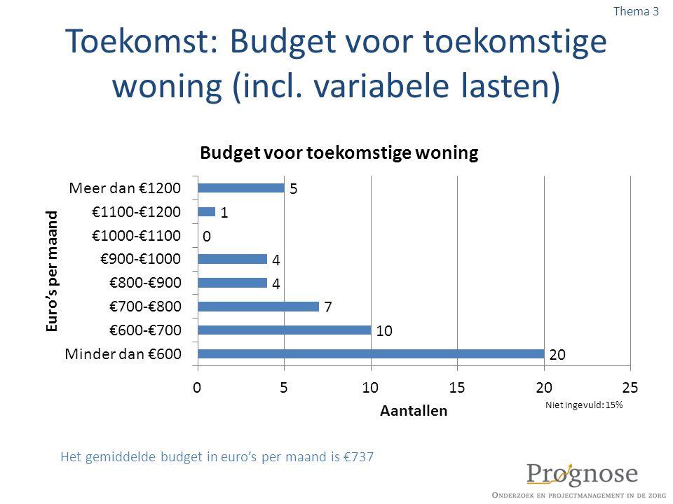 Toekomst: Budget voor toekomstige woning (incl. variabele lasten) Thema 3 Het gemiddelde budget in euro's per maand is €737 Niet ingevuld: 15%