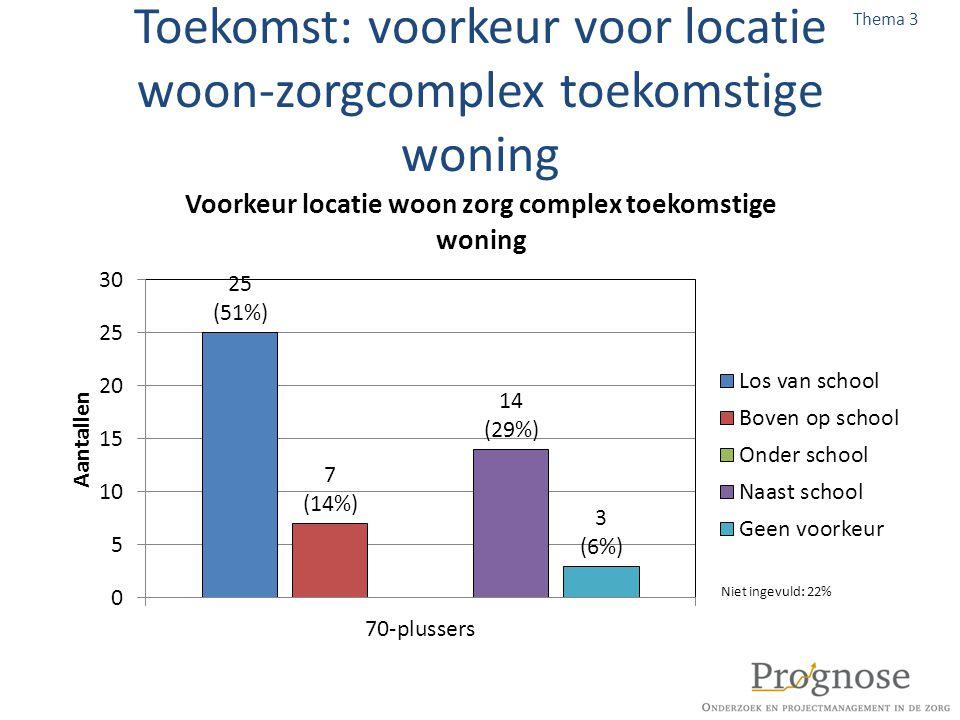 Toekomst: voorkeur voor locatie woon-zorgcomplex toekomstige woning Thema 3 Niet ingevuld: 22%
