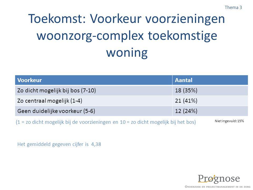 Toekomst: Voorkeur voorzieningen woonzorg-complex toekomstige woning Thema 3 VoorkeurAantal Zo dicht mogelijk bij bos (7-10)18 (35%) Zo centraal mogel