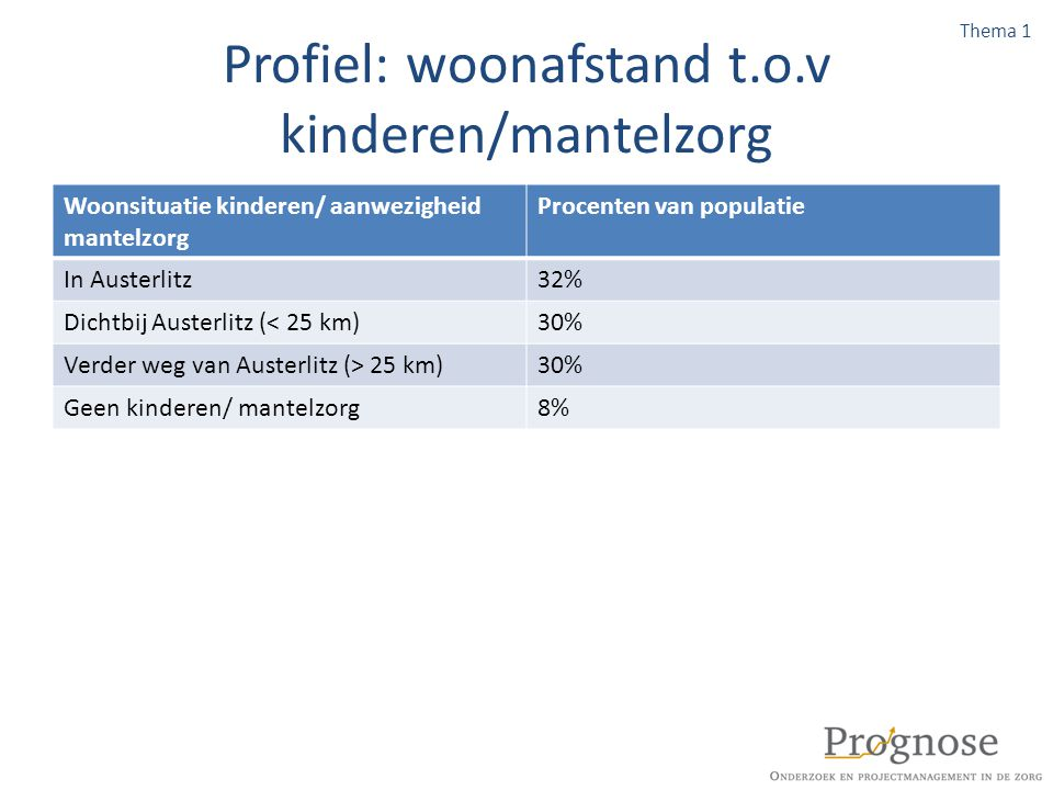 Profiel: woonafstand t.o.v kinderen/mantelzorg Woonsituatie kinderen/ aanwezigheid mantelzorg Procenten van populatie In Austerlitz32% Dichtbij Auster