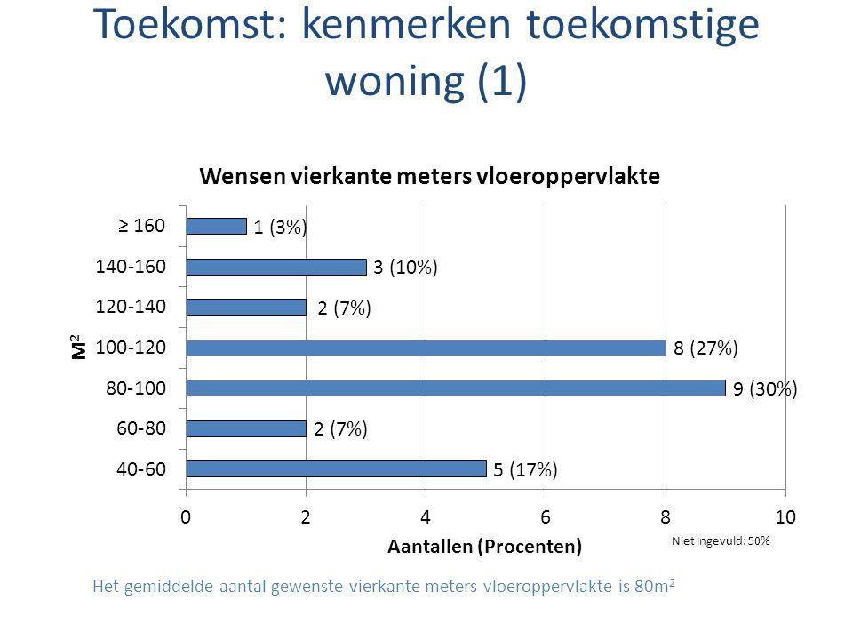 Toekomst: kenmerken toekomstige woning (1) Het gemiddelde aantal gewenste vierkante meters vloeroppervlakte is 80m 2 Niet ingevuld: 50%