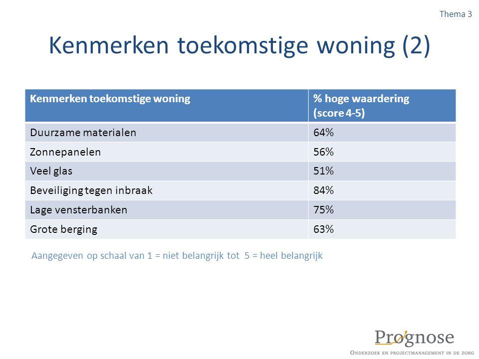 Kenmerken toekomstige woning (2) Kenmerken toekomstige woning% hoge waardering (score 4-5) Duurzame materialen64% Zonnepanelen56% Veel glas51% Beveili