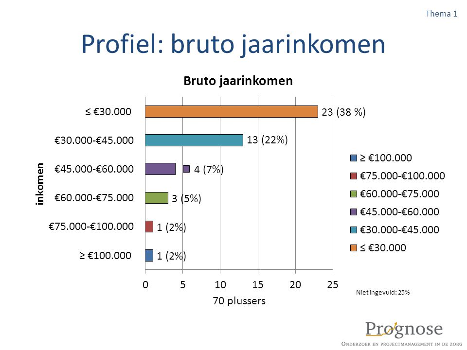 Verhuisredenen: omgeving & algemeen VerhuisredenAantal (Percentage) Omgeving: Te weinig sociale contacten in dorp 2 (2%) Omgeving: De voorzieningen zijn te ver weg 6 (6%) Algemeen: Ik of mijn partner gaan lichamelijk achteruit 11 (10%) Algemeen: Scheiding of overlijden van partner 1 (1%) Algemeen: Angst voor inbraak3 (3%) Algemeen: Anders4 (4%) Niet ingevuld: 2,8%