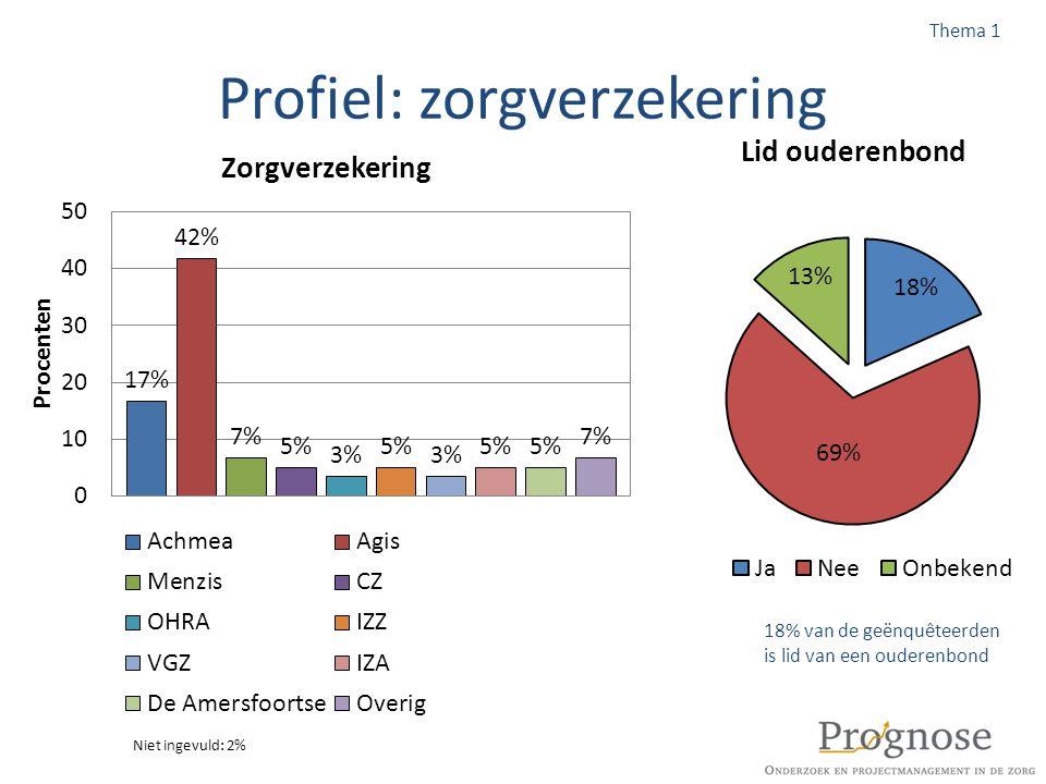 Profiel: geheugenproblemen Thema 1 Geheugenproblemen Niet ingevuld: 9%