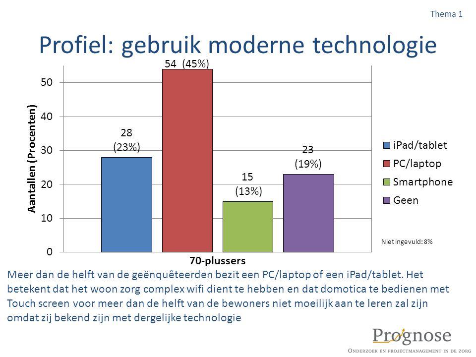Profiel: gebruik moderne technologie Meer dan de helft van de geënquêteerden bezit een PC/laptop of een iPad/tablet. Het betekent dat het woon zorg co