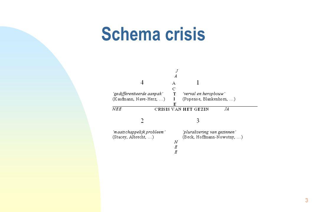 3 Schema crisis