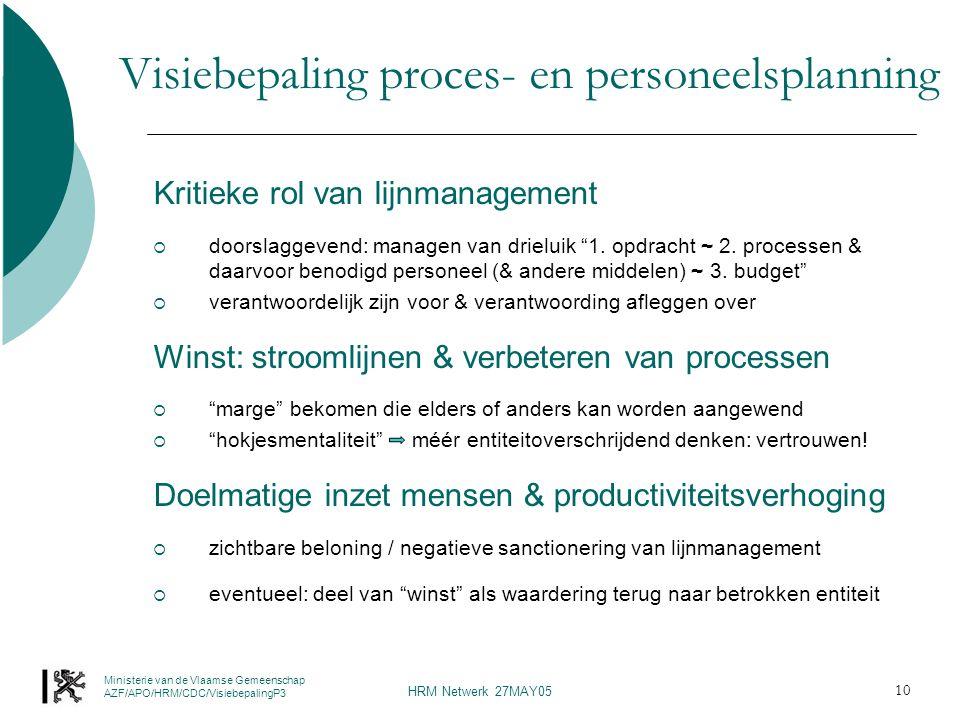 Ministerie van de Vlaamse Gemeenschap AZF/APO/HRM/CDC/VisiebepalingP3 HRM Netwerk 27MAY05 10 Visiebepaling proces- en personeelsplanning Kritieke rol van lijnmanagement  doorslaggevend: managen van drieluik 1.