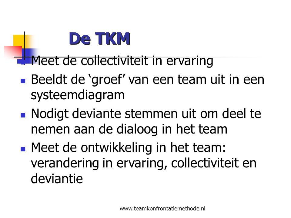 www.teamkonfrontatiemethode.nl Doel TKM De TKM heeft het doel de positieve bijdrage van deviante stemmen te stimuleren.