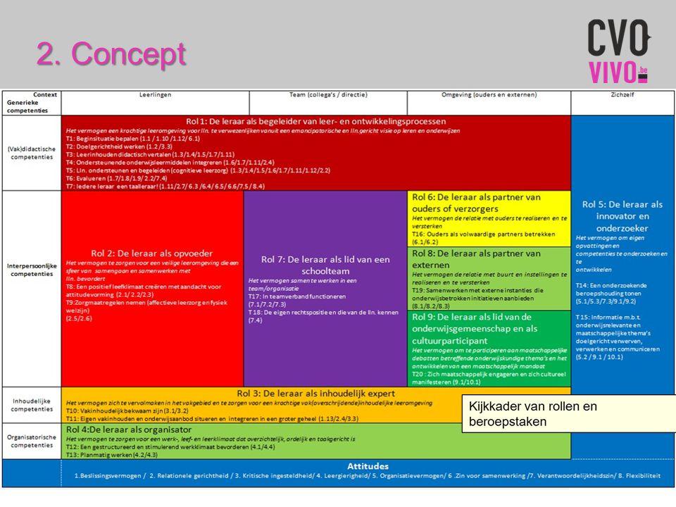 Competentieboekje:  1 ste niveau: functionele gehelen of rollen (in SLO VIVO: 9 rollen)  2 de niveau: BC's onder die functionele gehelen geordend in beroepstaken kijkkader van de rollen en beroepstaken  Overzicht van die eerste twee niveaus in het kijkkader van de rollen en beroepstaken vanuit de context waarin de leraar werkt en de generieke competenties die hij moet uitvoeren  3 de niveau: vertaling in gedragsindicatoren die beschreven zijn in 6 kwalificatieniveaus