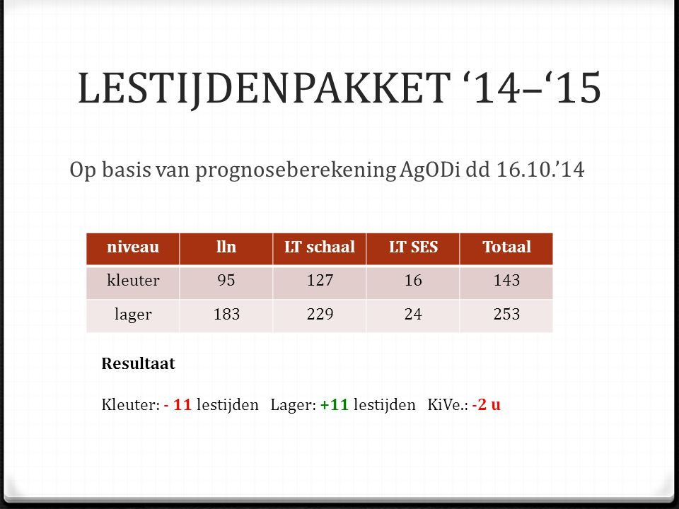 LESTIJDENPAKKET '14–'15 Definitieve berekening AgODi op basis van de cijfers van de verificateur (dienstbrief 02.12.'14) LESTIJDENPAKKET '14–'15 niveaullnLT schaalLT SESTotaal kleuter9412613139 lager18222819247 Resultaat Kleuter: - 15 lestijden Lager: +05 lestijden KiVe.: -2 u