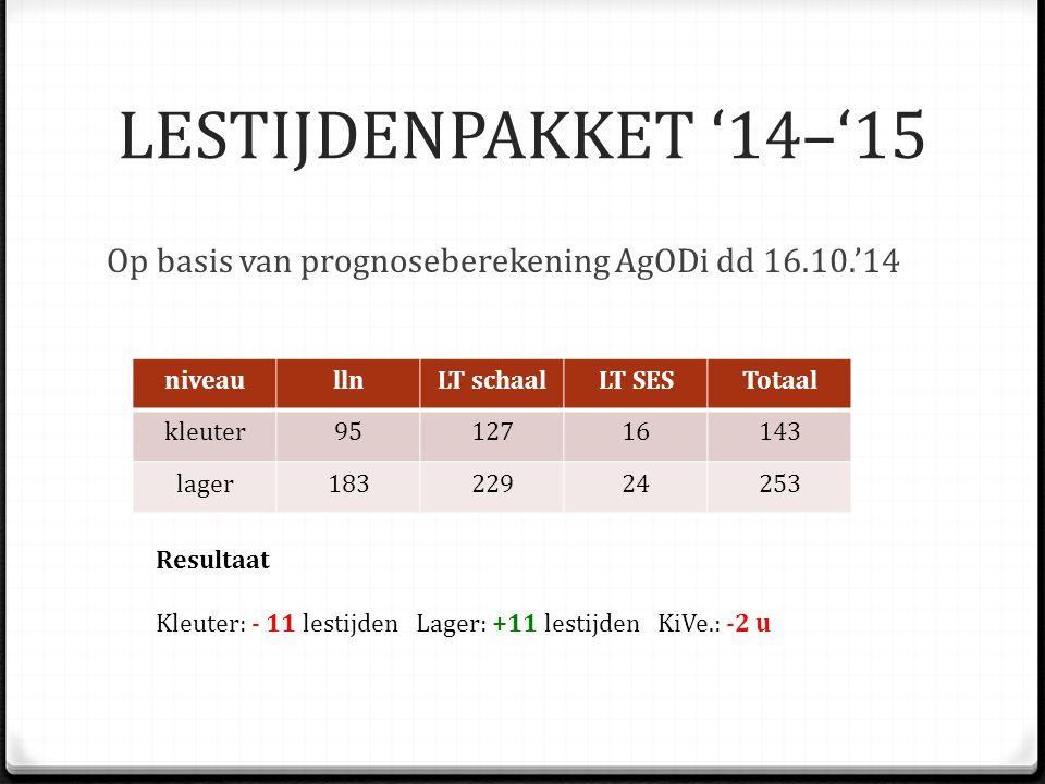 LESTIJDENPAKKET '14–'15 Op basis van prognoseberekening AgODi dd 16.10.'14 niveaullnLT schaalLT SESTotaal kleuter9512716143 lager18322924253 Resultaat Kleuter: - 11 lestijden Lager: +11 lestijden KiVe.: -2 u