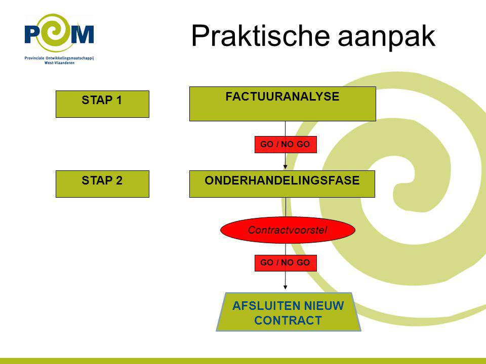 Praktische aanpak STAP 1 STAP 2 FACTUURANALYSE ONDERHANDELINGSFASE Contractvoorstel GO / NO GO AFSLUITEN NIEUW CONTRACT