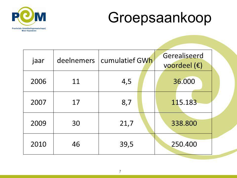 jaardeelnemerscumulatief GWh Gerealiseerd voordeel (€) 2006114,5 36.000 2007178,7 115.183 20093021,7 338.800 20104639,5 250.400 7 Groepsaankoop