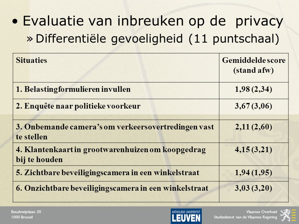 Vlaamse Overheid Studiedienst van de Vlaamse Regering Boudewijnlaan 30 1000 Brussel Evaluatie van inbreuken op de privacy »Differentiële gevoeligheid