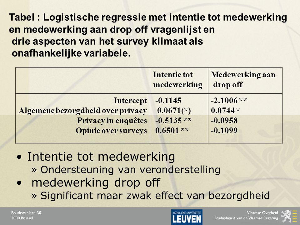 Vlaamse Overheid Studiedienst van de Vlaamse Regering Boudewijnlaan 30 1000 Brussel Intentie tot medewerking »Ondersteuning van veronderstelling medew
