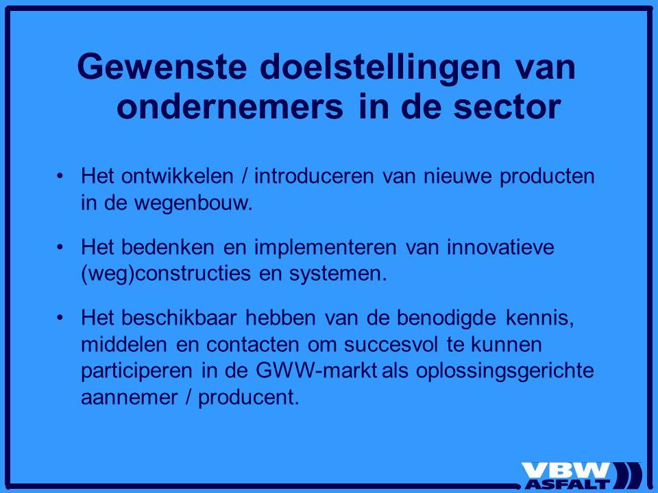 Gewenste doelstellingen van ondernemers in de sector Het ontwikkelen / introduceren van nieuwe producten in de wegenbouw.
