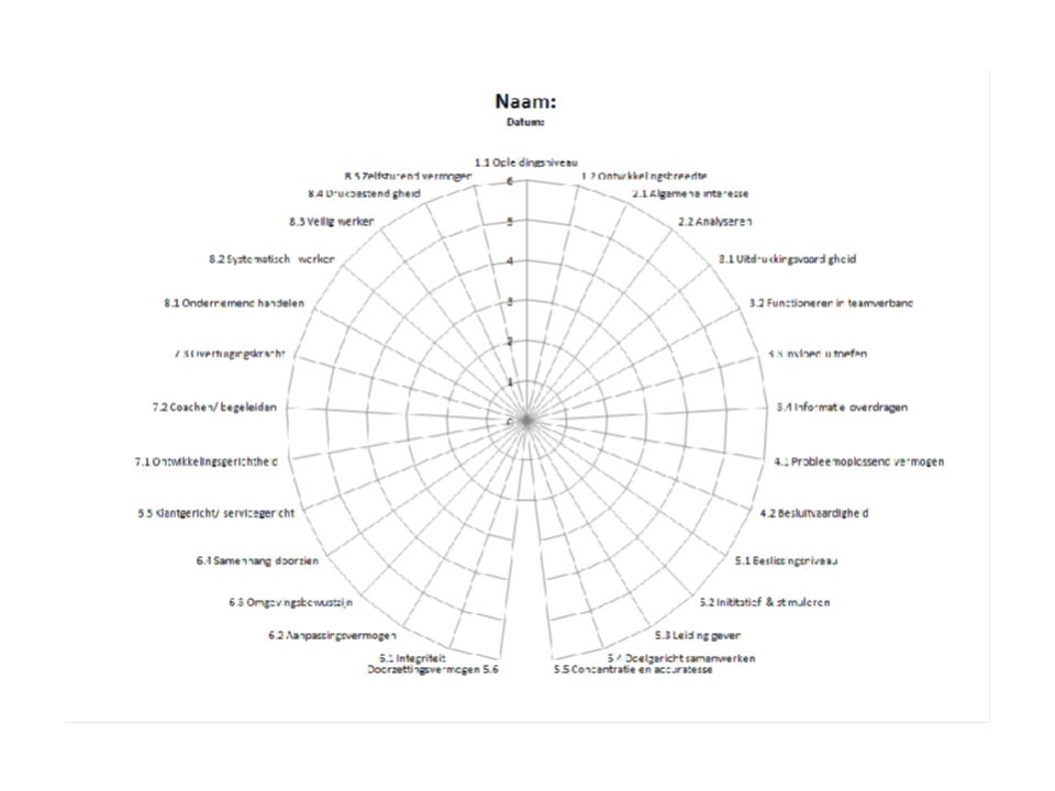 Niv.Niveau 1.Denkkracht en ontwikkeling7.Mensontwikkeling 1.1Opleidingsniveau 7.1Ontwikkelingsgerichtheid 1.2Ontwikkelingsbreedte 7.2Coachen/ begeleiden 7.3Overtuigingskracht 2.Informatie verzamelen/ informeren/ analyseren 2.12.1 Algemene interesse 8.Ondernemerschap en risicomanagement 2.2Analyseren 8.1Ondernemend handelen 8.2Systematisch werken 3.Interactie en communicatie 8.3Veilig werken 3.1Uitdrukkingsvaardigheid 8.4Drukbestendigheid 3.2Functioneren in teamverband 8.5Zelfsturend vermogen 3.3Invloed uitoefen 3.4Informatie overdragen Gemiddelde 0 4.Plannen en organiseren 4.1Probleemoplossend vermogen 4.2Besluitvaardigheid 5.Realiseren 5.1Beslissingsniveau 5.2Inititatief & stimuleren 5.3Leiding geven 5.4Doelgericht samenwerken 5.5Concentratie en accuratesse 5.6Doorzettingsvermogen 6.Samenwerken, binnen organisaties, met klanten en partners 6.1Integriteit 6.2Aanpassingsvermogen 6.2Omgevingsbewustzijn 6.4Samenhang doorzien 6.5Klantgericht/ servicegericht Naam: Datum: