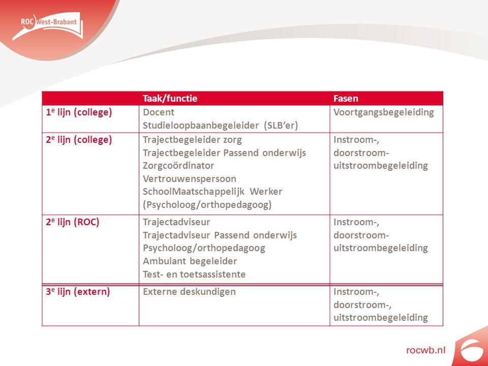 Servicecentrum Studie & Beroep Taak/functieFasen 1 e lijn (college)Docent Studieloopbaanbegeleider (SLB'er) Voortgangsbegeleiding 2 e lijn (college)Tr