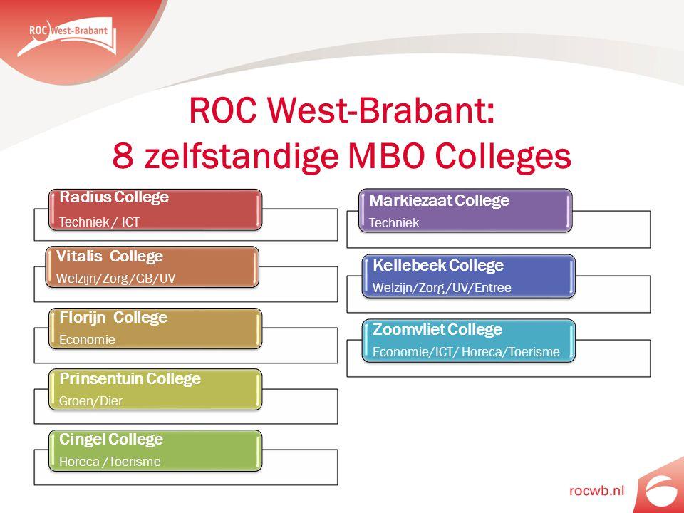 ROC West-Brabant: 8 zelfstandige MBO Colleges Radius College Techniek / ICT Vitalis College Welzijn/Zorg /GB/UV Florijn College Economie Prinsentuin College Groen/Dier Cingel College Horeca /Toerisme Markiezaat College Techniek Kellebeek College Welzijn/Zorg /UV/Entree Zoomvliet College Economie/ICT/ Horeca/Toerisme