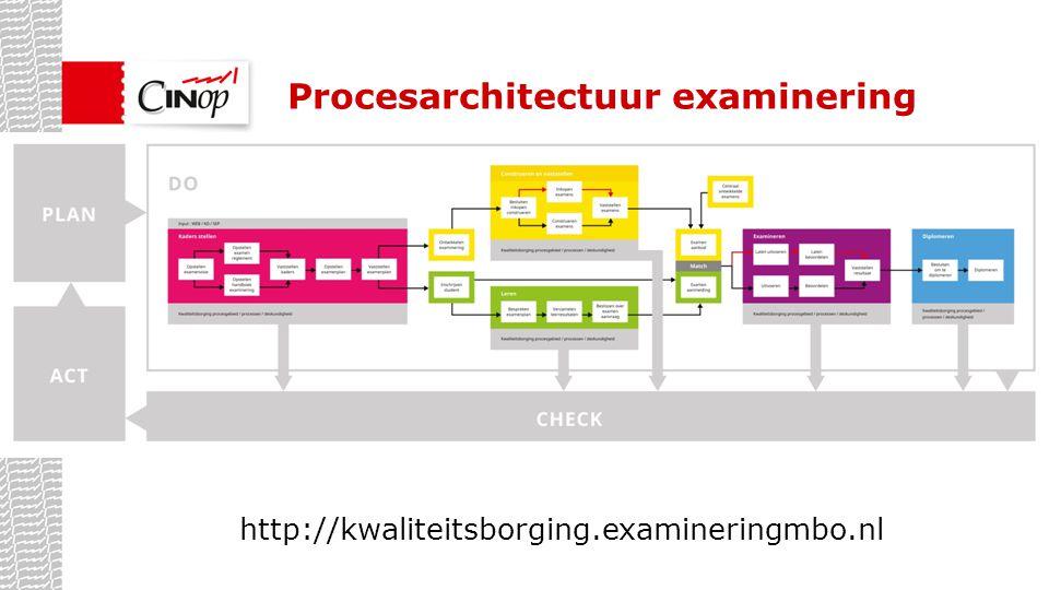 Procesarchitectuur examinering http://kwaliteitsborging.examineringmbo.nl