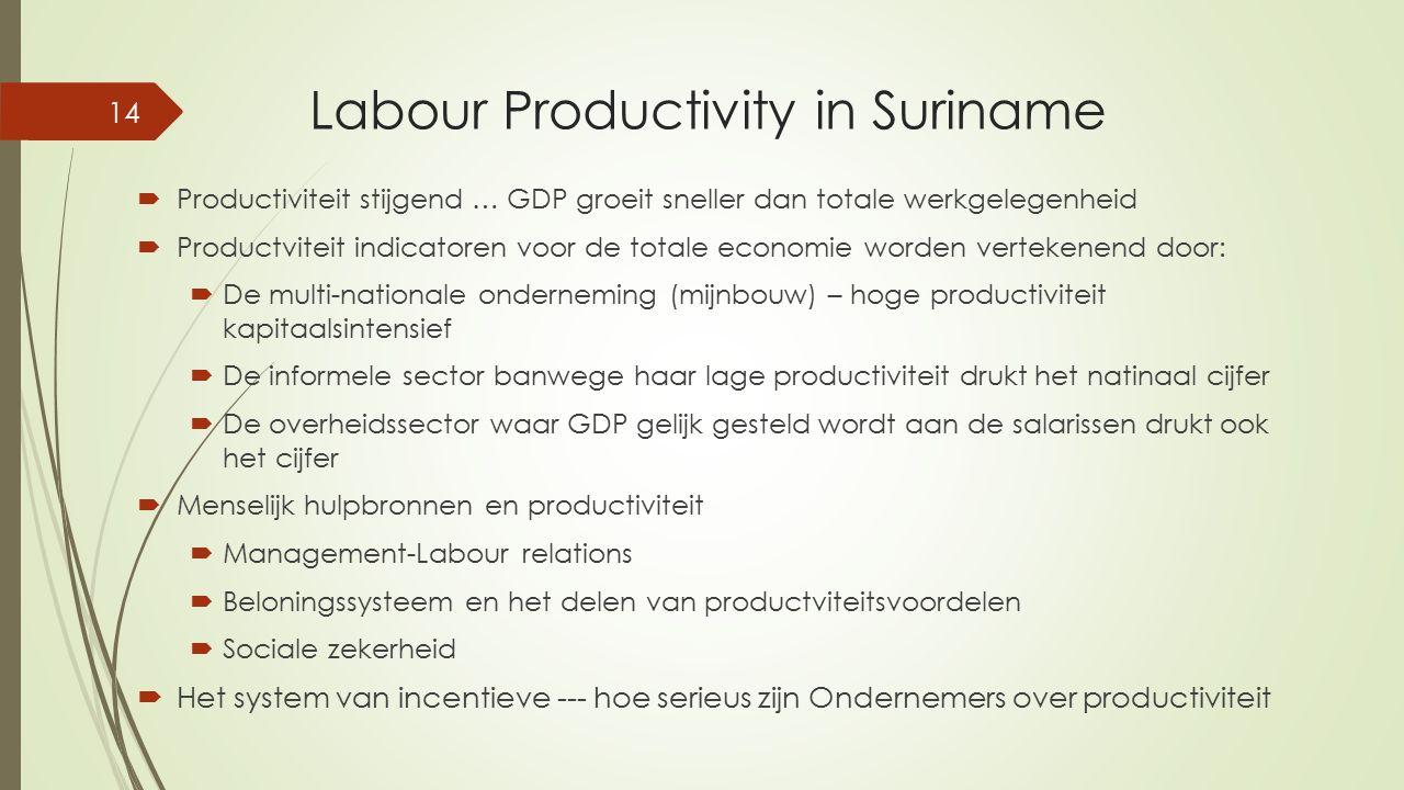 Labour Productivity in Suriname  Productiviteit stijgend … GDP groeit sneller dan totale werkgelegenheid  Productviteit indicatoren voor de totale e