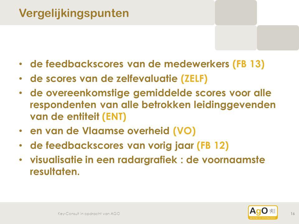 Key-Consult in opdracht van AGO16 de feedbackscores van de medewerkers (FB 13) de scores van de zelfevaluatie (ZELF) de overeenkomstige gemiddelde sco
