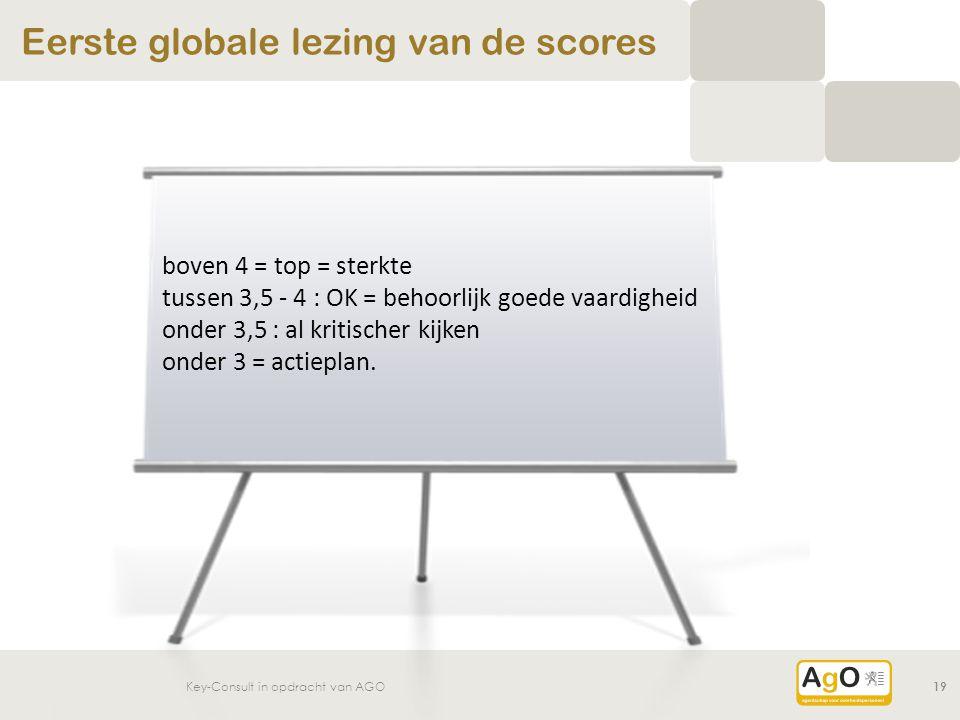 Key-Consult in opdracht van AGO19 Eerste globale lezing van de scores boven 4 = top = sterkte tussen 3,5 - 4 : OK = behoorlijk goede vaardigheid onder 3,5 : al kritischer kijken onder 3 = actieplan.