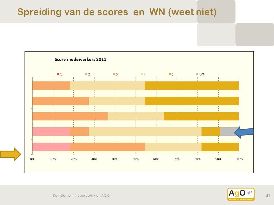 Key-Consult in opdracht van AGO21 Spreiding van de scores en WN (weet niet)