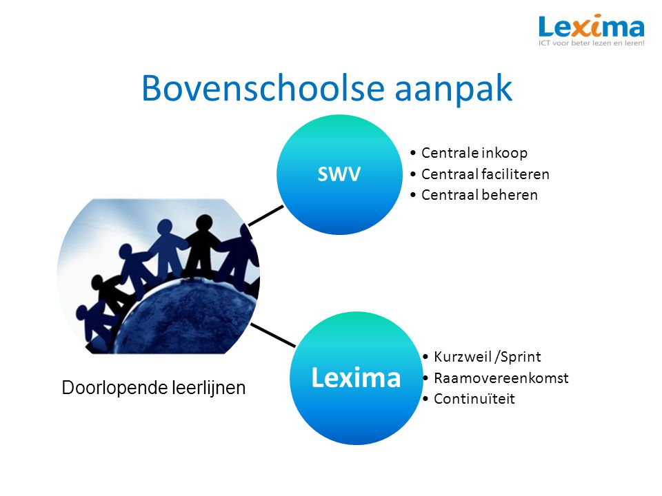 Bovenschoolse aanpak SWV Centrale inkoop Centraal faciliteren Centraal beheren Lexima Kurzweil /Sprint Raamovereenkomst Continuïteit Doorlopende leerlijnen
