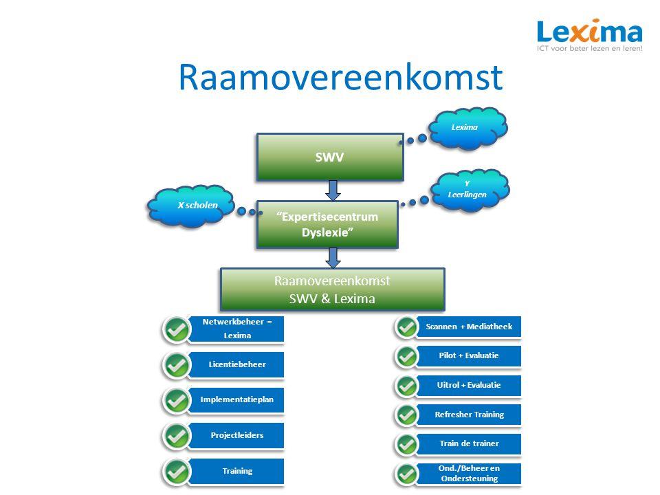 """Raamovereenkomst SWV """"Expertisecentrum Dyslexie"""" Raamovereenkomst SWV & Lexima Raamovereenkomst SWV & Lexima Netwerkbeheer = Lexima Licentiebeheer Imp"""