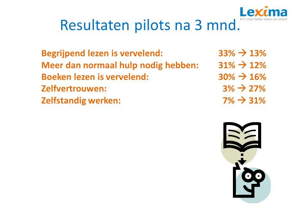 Resultaten pilots na 3 mnd. Begrijpend lezen is vervelend:33%  13% Meer dan normaal hulp nodig hebben:31%  12% Boeken lezen is vervelend:30%  16% Z