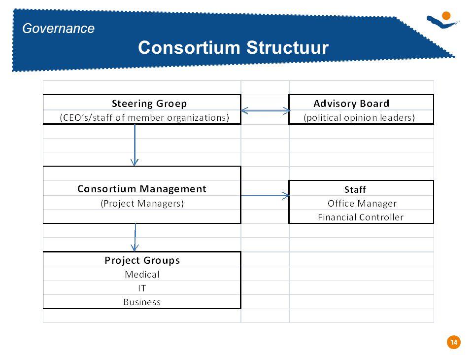 Réunion - Date 14 Governance Consortium Structuur